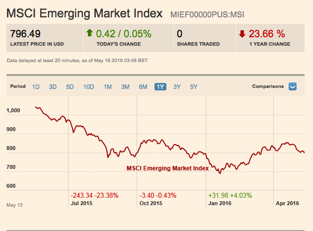 MSCI emerging market index 2016-05-16 11.04.27