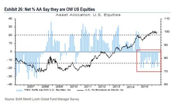 Net AA Say they are OW US Equities