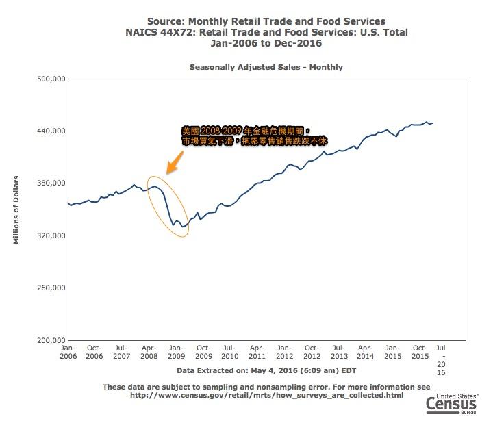 retail_sales_2016-05-04_18_10_15