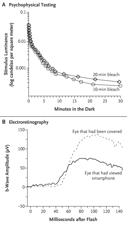 Diminished Retinal Sensitivity after Smartphone Viewing