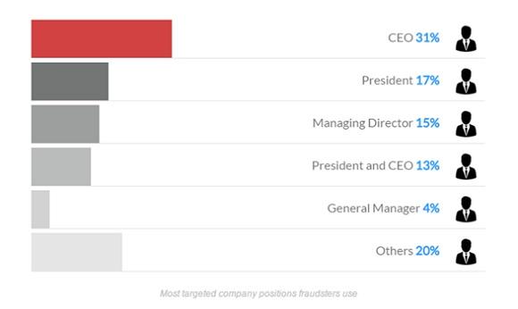 CEO 31