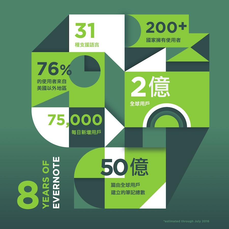 Evernote_8-years-Infographic
