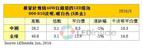 60W led 800-810