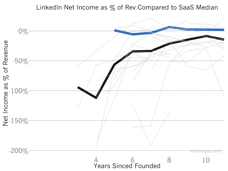 Linkedln Net Income as of Rev Compared to SaaS Median