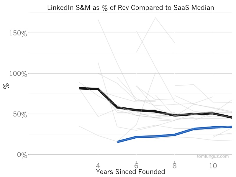 Linkedln S&M as of Rev Compared to SaaS Median