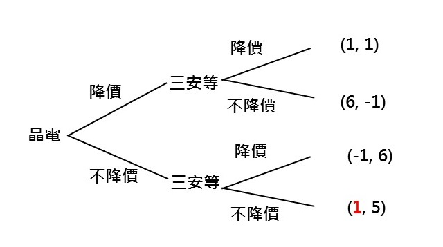 ledinside 配圖