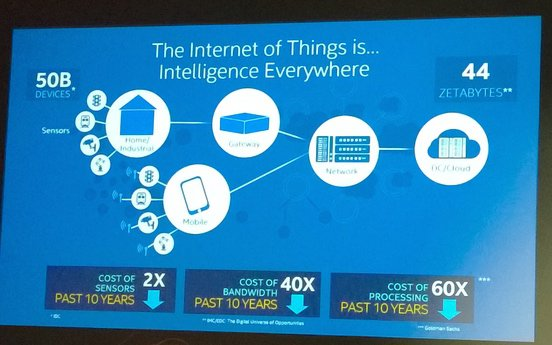 intel-internet-of-things-intelligence-everywhere-100534735-large
