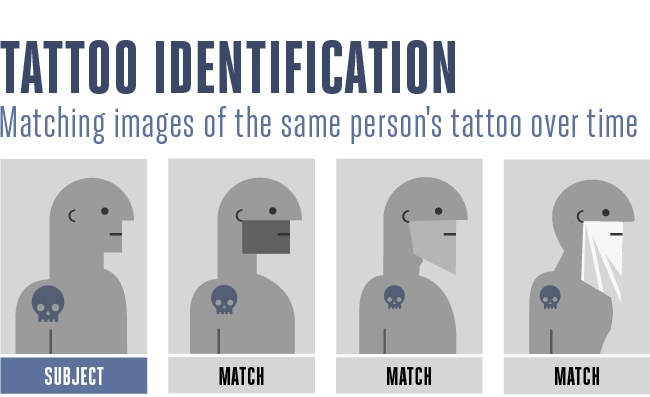 tattoo identification