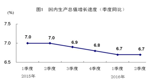 China 2016 Q2 GDP 2016-07-15 10.28.26