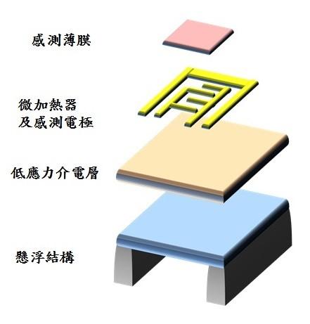 氣體感測晶片 新聞稿 配圖