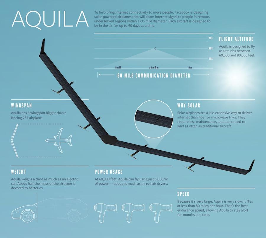 Facebook-Aquila_infographic
