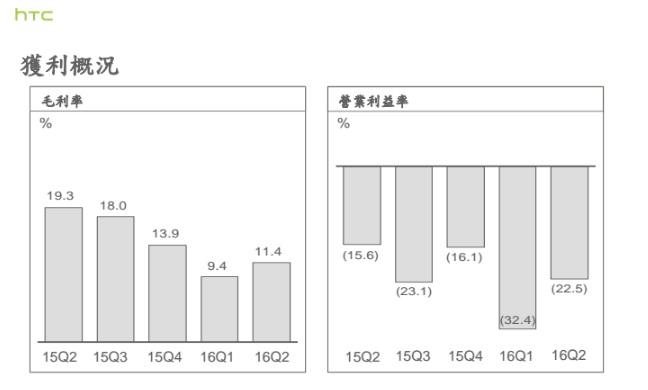 HTC Q2-2