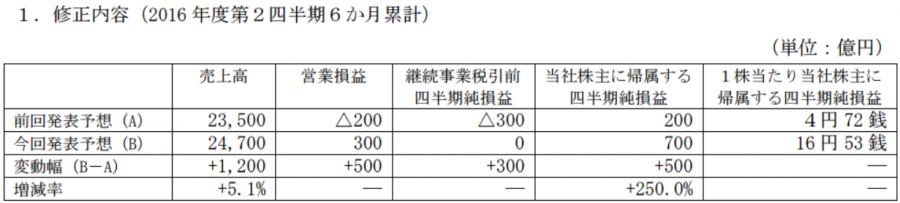 Toshiba081205