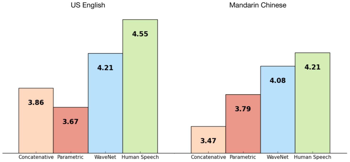 英文、中文説話品質比較