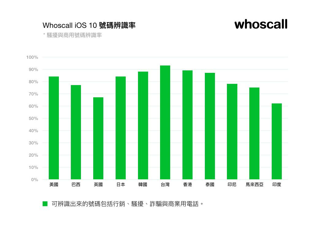0912-whoscall iOS1