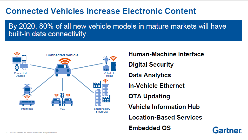 gartner-car-iot