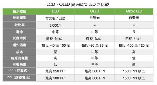 lcd vs oled vs micro led