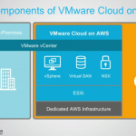 Amazon Web Services and VMware2