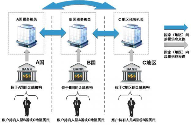 中國稅務總局