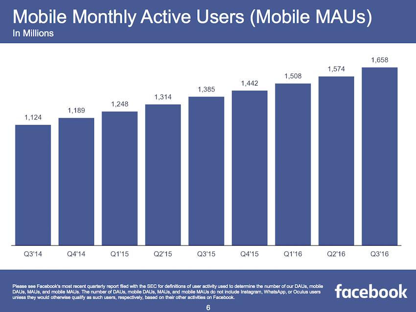 Facebook Facebook Reports Third Quarter 2016 Results ...