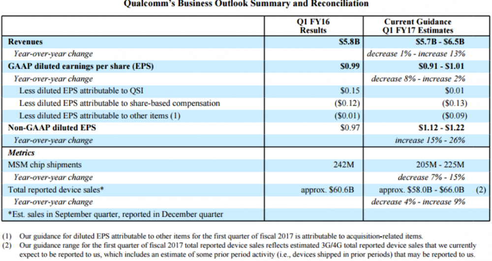 Qualcomm4Q161