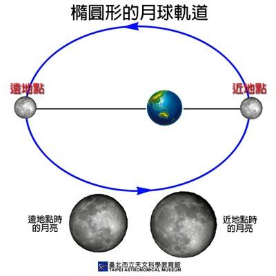 台北天文館 配圖