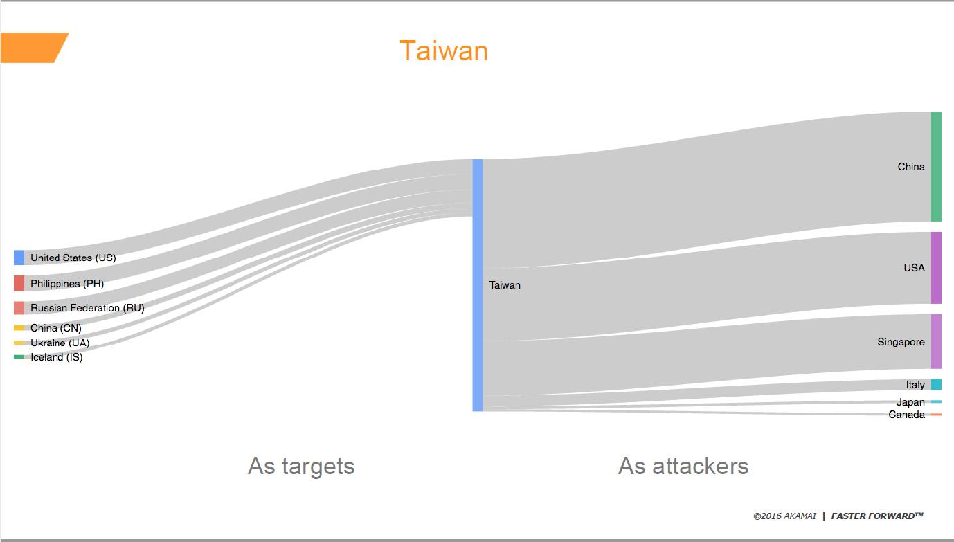 Akamai-2016-Taiwan