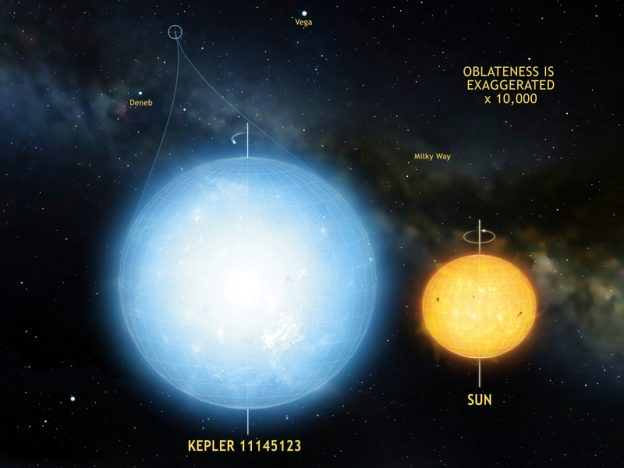 The star Kepler 11145123 is the roundest natural object ever measured in the universe. Stellar oscillations imply a difference in radius between the equator and the poles of only 3 km. This star is significantly more round than the Sun.