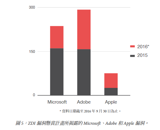 Micro-Adobe-Mac-Trendmicro-report