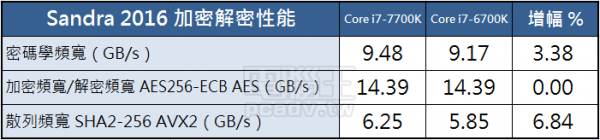 intel-kaby-lake-core-i7-test 5
