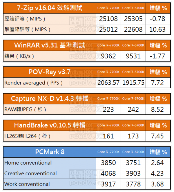intel-kaby-lake-core-i7-test 11