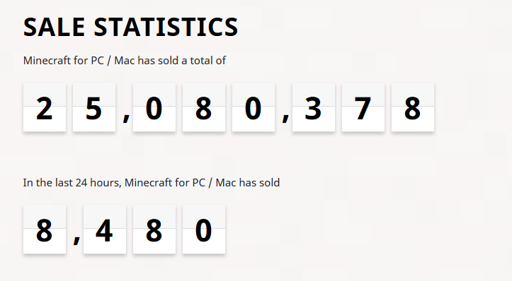 2017-01-06 -Sale statistics for PC and Mac- Minecraft