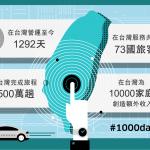 暫停服務前夕,Uber 整理在台灣 1000 個日子裡的各項數據