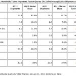 IDC:2012Q4 平板出貨大幅成長,iPad 市占下滑