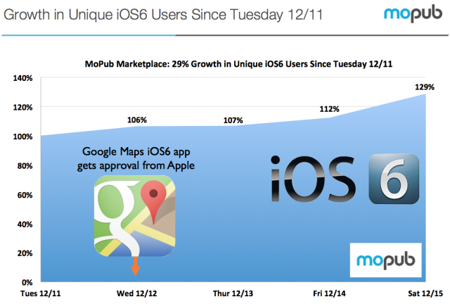 ios-6-adoption-increase