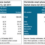 Canalys:iPhone 5 拉昇了蘋果在第四季的市占率
