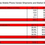 2012Q4 美國市場蘋果 iPhone 超越三星