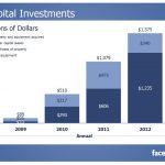 【Dimension】Facebook Q412 營收大幅成長 行動廣告居功厥偉
