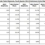 iPad 市占率依舊領先,但已連續兩季下滑
