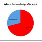 手機市場 72% 利潤歸蘋果