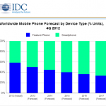 IDC:2013年智慧手機銷量將超功能手機