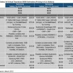 Galaxy S4 成本雖高於 Galaxy S3,但三星反可能賺更多