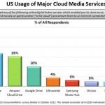 iCloud、Dropbox 與 Amazon 分名美國雲端市場使用前三名