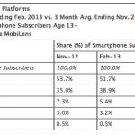 comScore: iPhone 在美國市場Q1'13的市占率持續成長