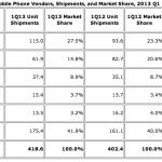 IDC:三星手機全球出貨成長 22.9%,大幅領先其他品牌