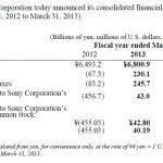 Sony五年來首盈利