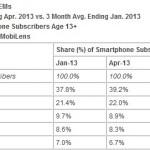 ComScore:iPhone在美市佔率達39%