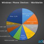 AdDuplex:Lumia 520 成 Windows Phone 最受歡迎手機