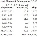 Gartner:全球PC市場連續五季下滑