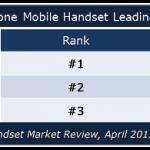 印度智慧型手機成長 167%,本土品牌抬頭